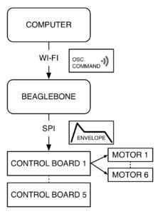 A signal flow diagram.